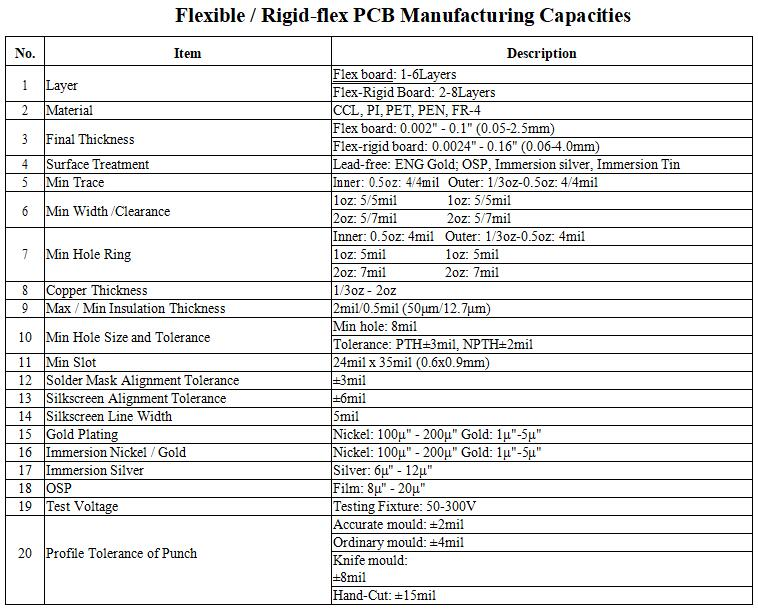 Flex PCB Capacity - KingSong PCB Technology Ltd
